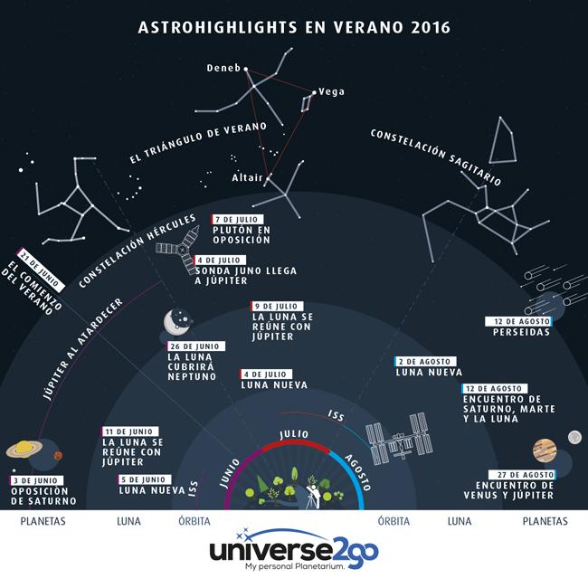 Infografía Highlights en verano 2016: Toda la información de un vistazo, sobre la ISS, la luna, los planetas, las constelaciones
