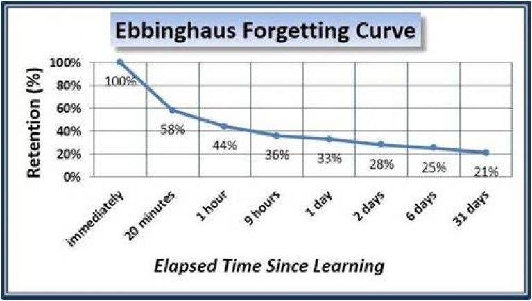 the Ebbinghaus curve - Forgetting as a Form of Feedback