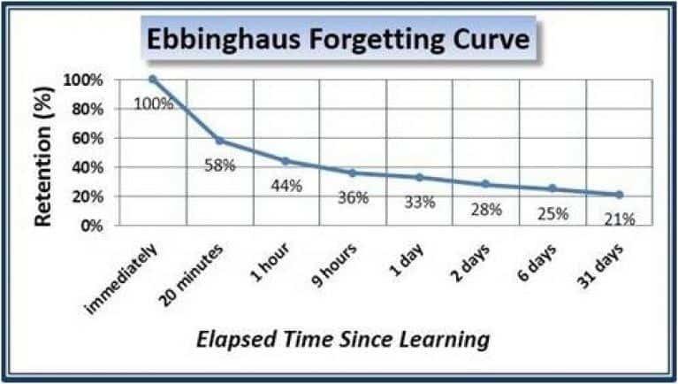 krzywa zapominania Ebbighausa