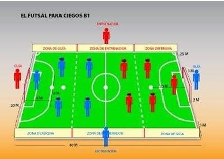 Futebol de 5  o futebol para quem sabe jogar sem enxergar ... d74a6089270a7