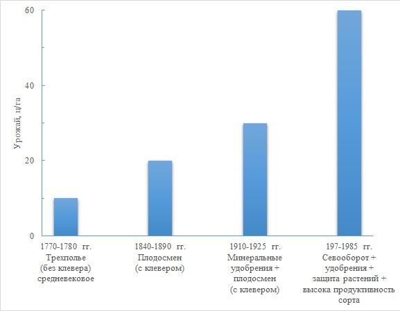 Динамика роста урожаев пшеницы в Западной Европе за 200 лет