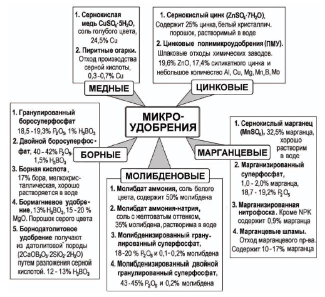 Классификация микроудобрений