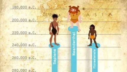 Immagini che mostrano l'evoluzione dell'uomo