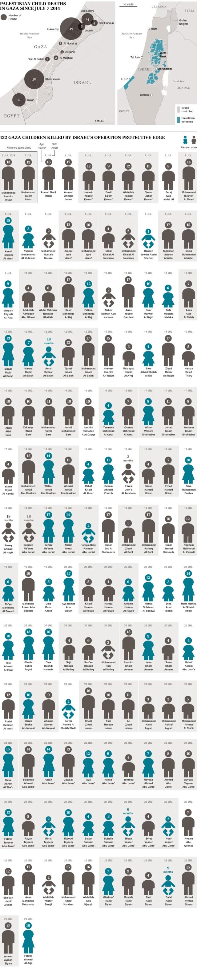 infografica bambini morti a gaza