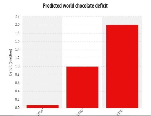 grafico deficit cioccolato