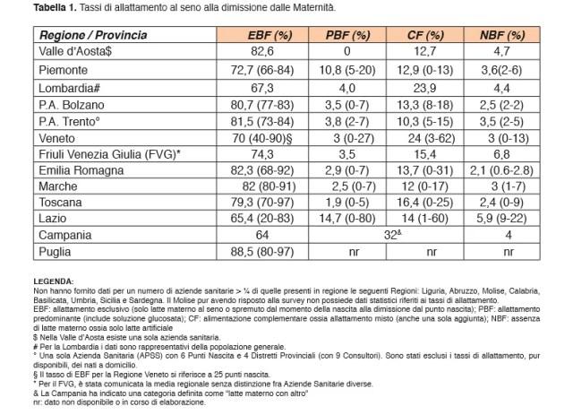 tabella allattamento