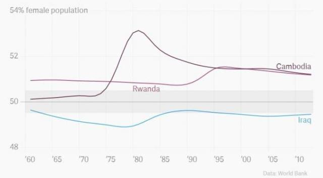 grafico donne in Africa