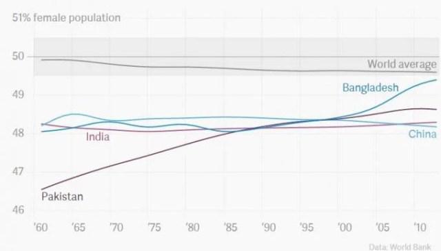 grafico femmine paesi est