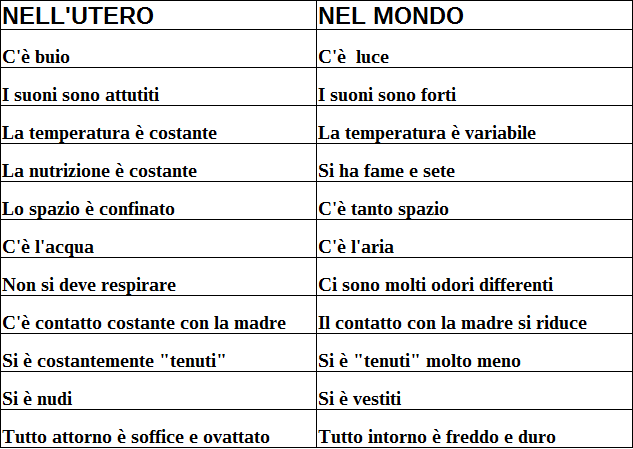 differenze utero e mondo