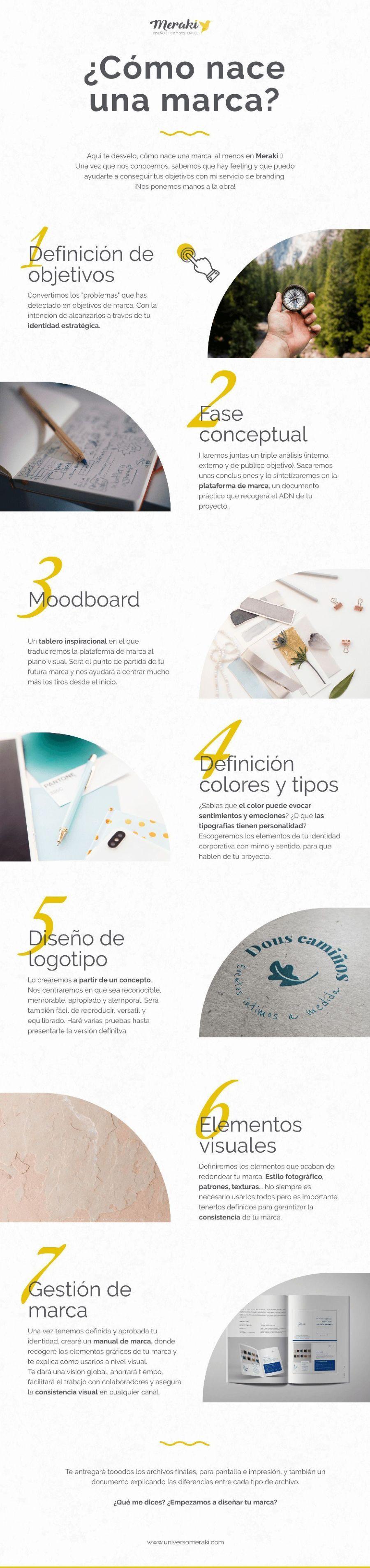 infografia, cómo nace una marca en Meraki