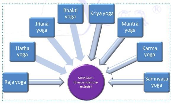 tradiciones-escuelas-yoga