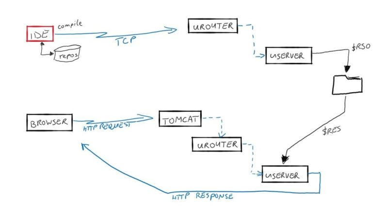Sketch of a deployment structure