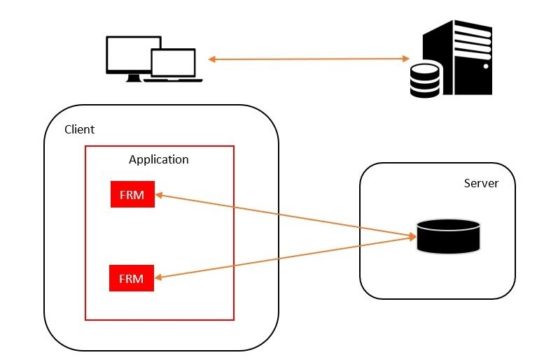 Schematic overview of a classic Uniface application deployment
