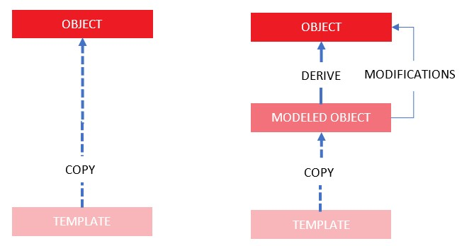 Template, model and object as layers