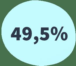49,5% karta produktu