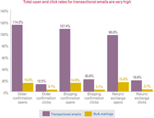 total open and click rates for transactional emails