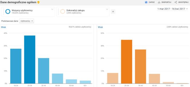 Google Analytics: segment dokonali zakupu