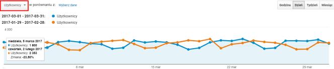 Google Analytics: wykresy