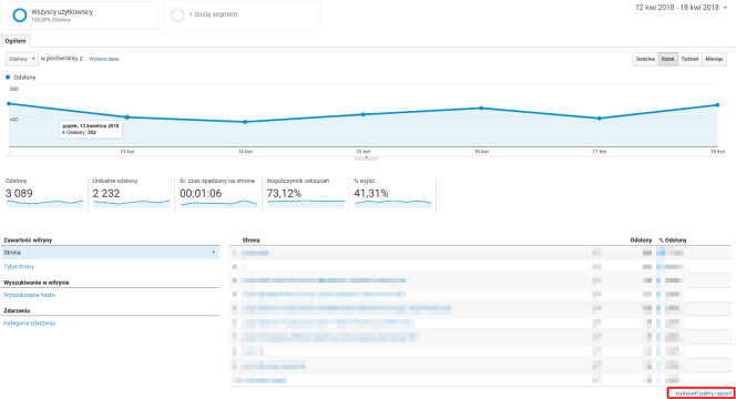 Google Analytics: Zachowanie