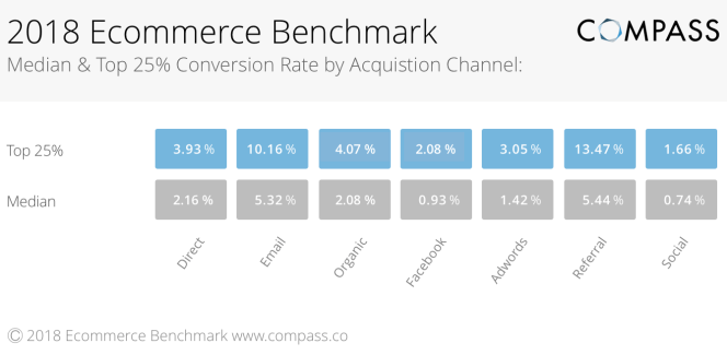 E-commerce conversion benchmark