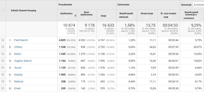 Analytics- źródła ruchu