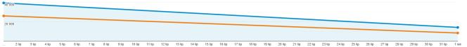 Wykres wykazuje spadek, ale w porównaniu do roku ubiegłego (pomarańczowa linia) ruch na stronie jest i tak dużo wyższy.