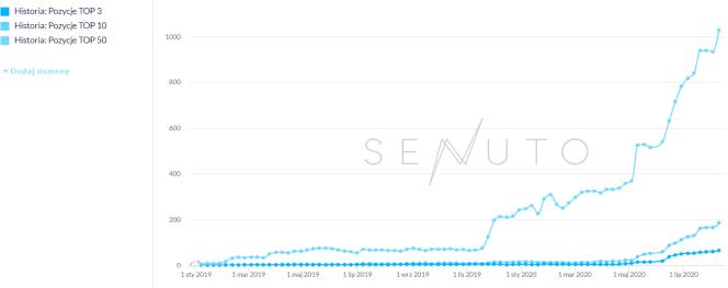 Senuto – wykres – przykład