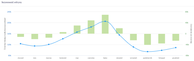 Wykres sezonowości na przykładzie z branży turystycznej