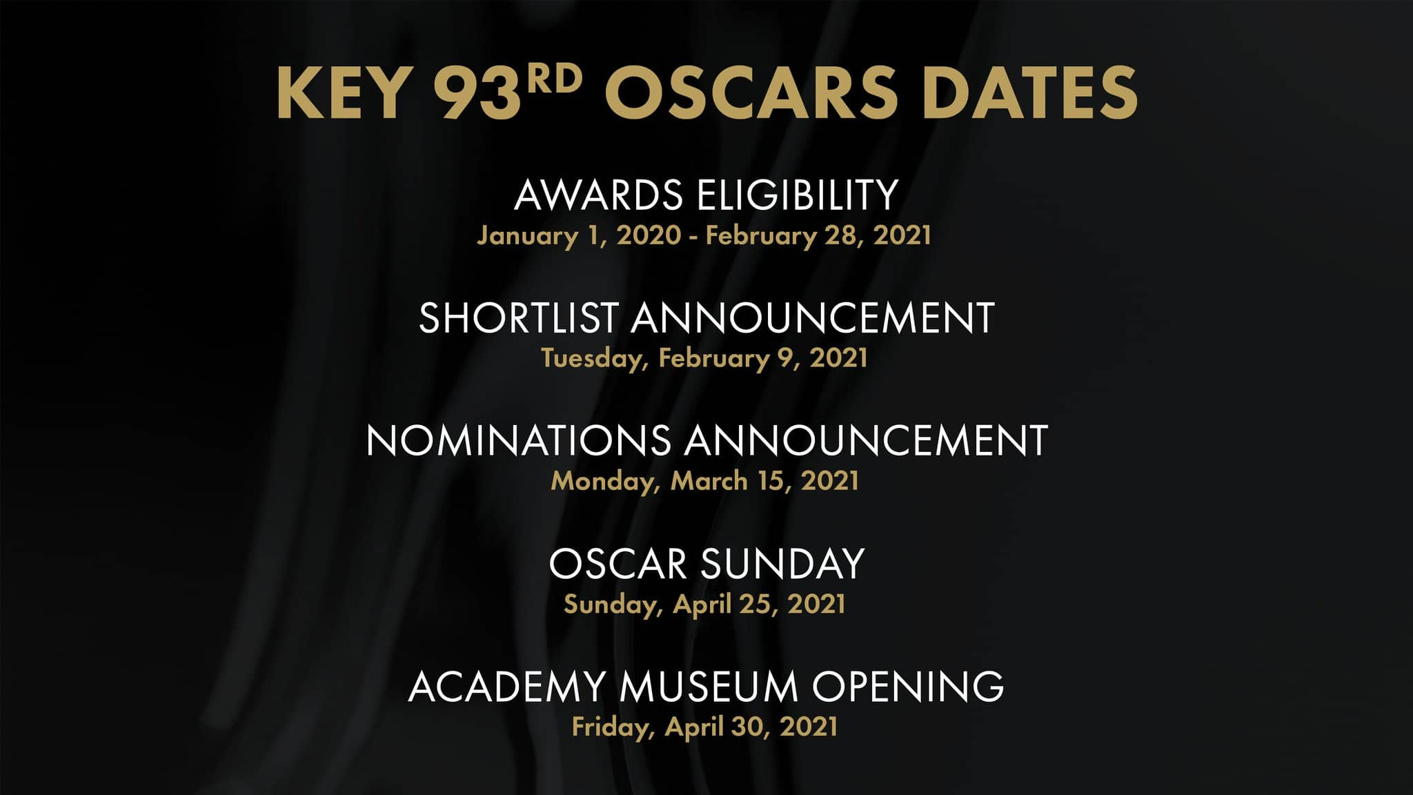 Oscars: Snippets You need to Know about the Postponement to April 25, 2021