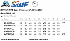 open men final IWWF WORLD CUP