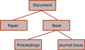 Library Taxonomy