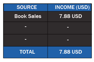 Online Income by book sales