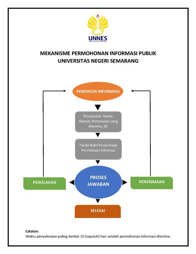 MEKANISME PERMOHONAN INFORMASI PUBLIK-page-001