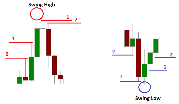Price Action Trading Method - Day Trading Strategy for Options