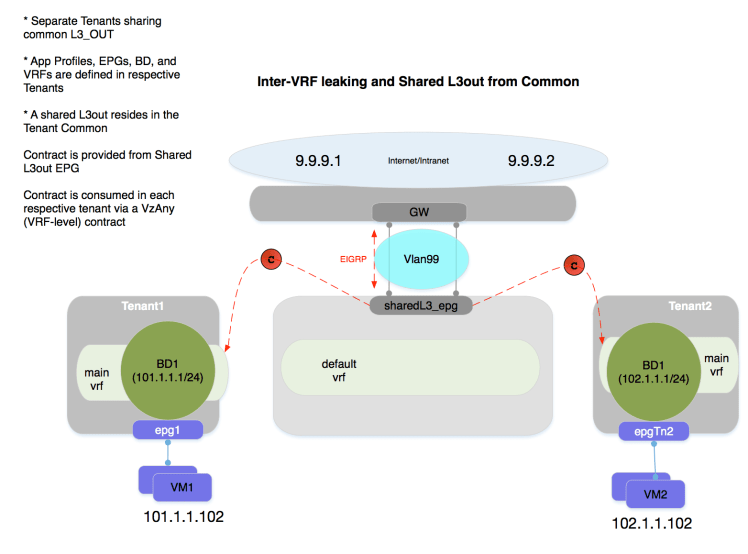 Aci Configuring A Shared External Layer 3 Connection For All Tenants