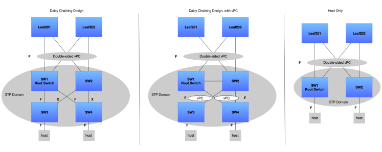 Reducing L2 interfaces