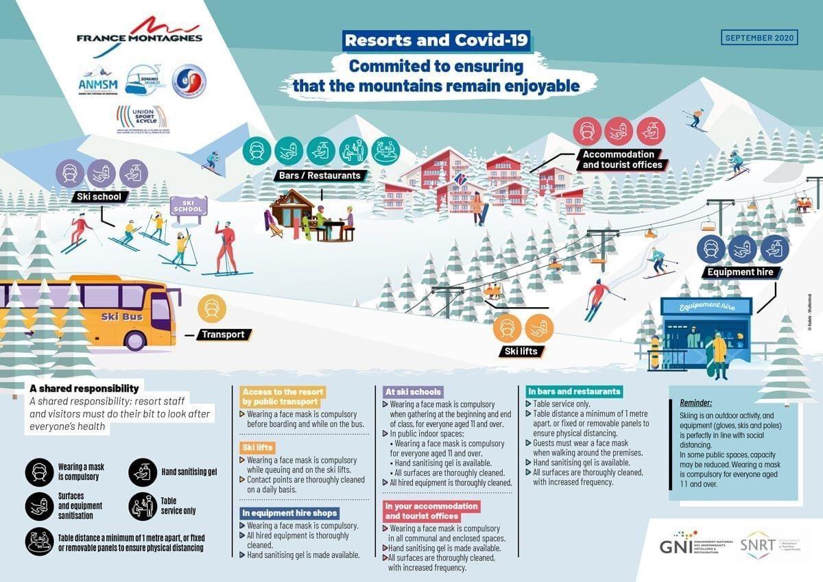 COVID-19 Ski Resort Operational Infographic
