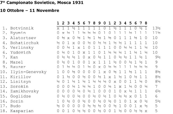 campionato-sovietico-1931