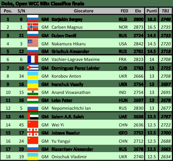 doha-open-wcc-blitz-final