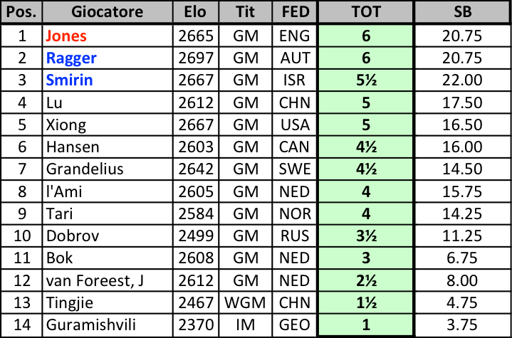 waz-2017-rank-r8-challengers