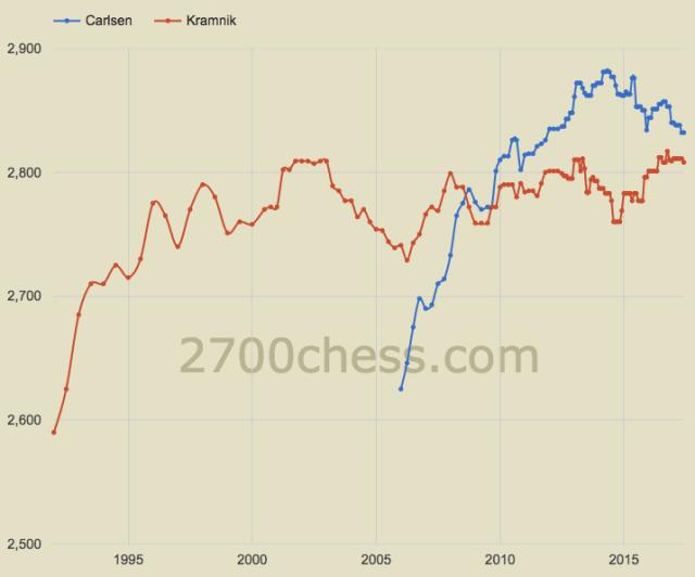 2700Chess - Carlsen-Kramnik