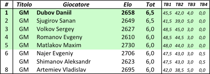 HL Russia (M) - Classifica finale