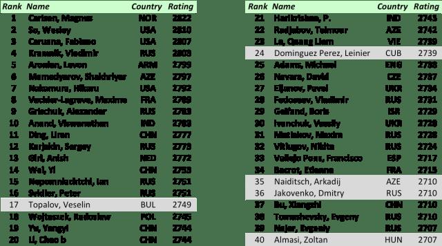 FIDE World CUP 2017 - Top Participants