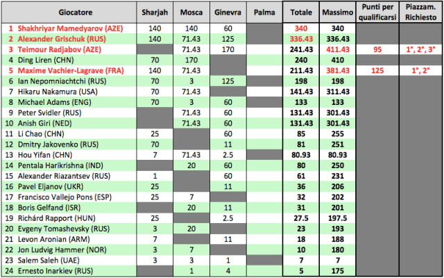FIDE Grand Prix 2017 prima di Palma - Large
