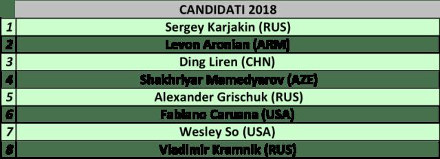 Candidati 2018