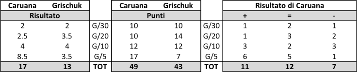 CS2017 Caru-Gris table