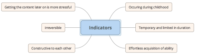 ENG Indicatori di periodi di specifiche Sensibilità