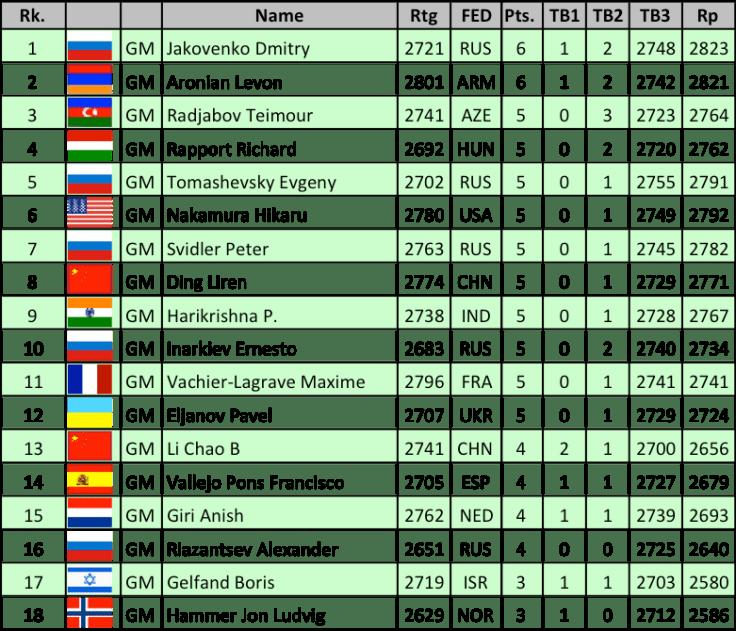 FIDE GP Palma - Classifica finale