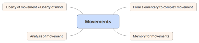 Importance of movements