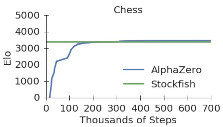 AlphaZero - apprendimento Scacchi